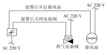气体传感器将有毒可燃气体浓度信号转换成电压信号,经过前置放大电路